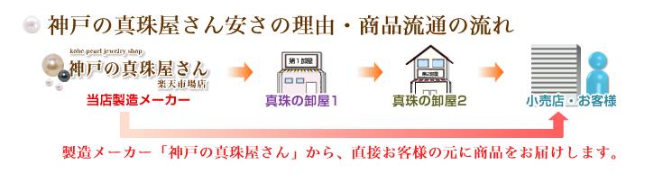 神戸の真珠屋さん安さの理由・商品流通の流れ 製造メーカーから直接お客様の元に商品をお届けします。